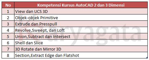 materiAutoCAD3D